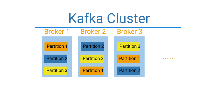 Kafka Topic Partitions Walkthrough via Python