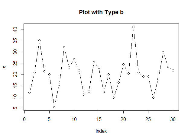 Plotting with R (Part I)