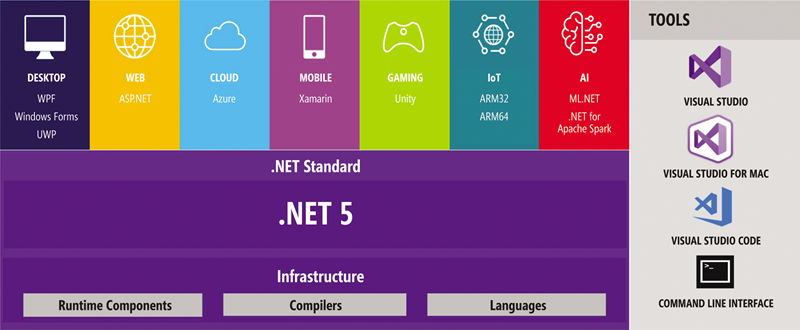 Get Started on Reunified .NET 5