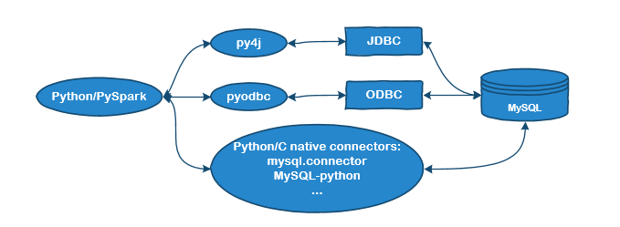 Connect to MySQL in Spark (PySpark)