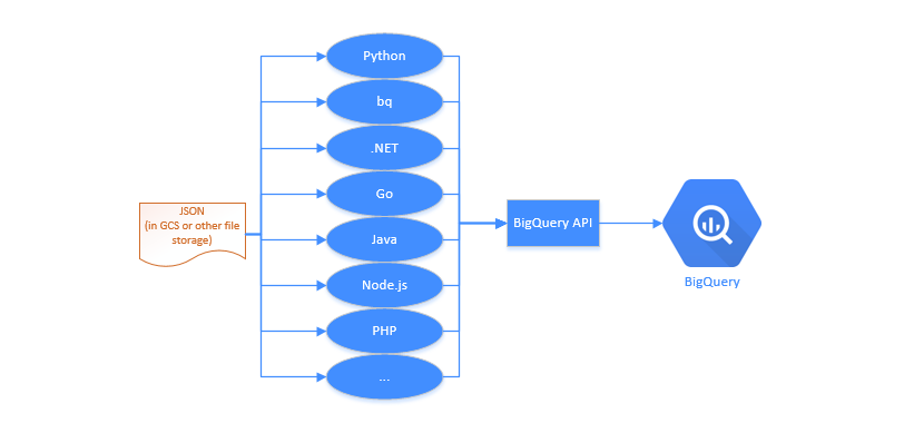 Load JSON File into BigQuery