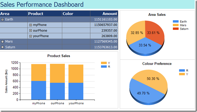 Create Business Reports using SSRS